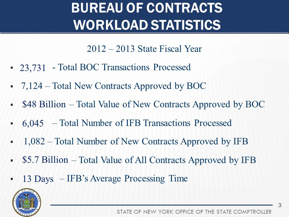 Bureau of contracts workload statistics