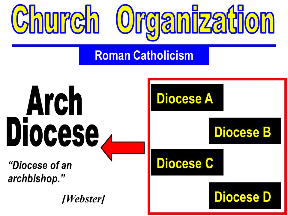 Church Organization Arch Diocese A Diocese Diocese B Diocese C