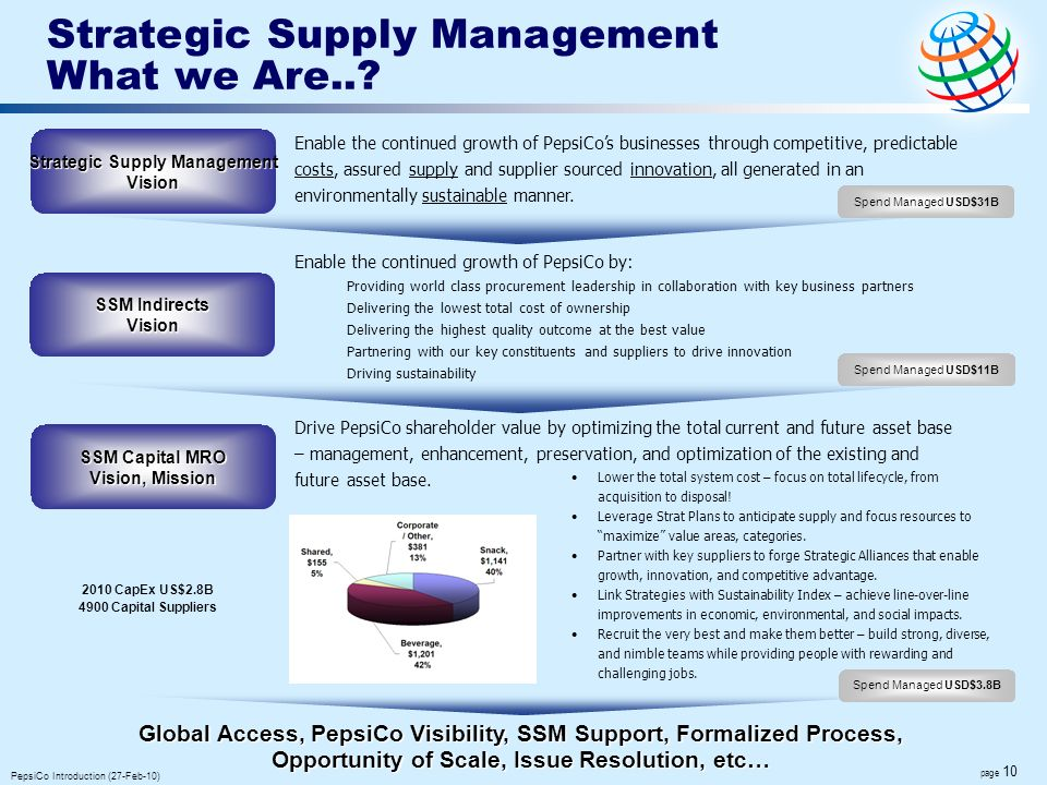 Strategic Supply Management What we Are..