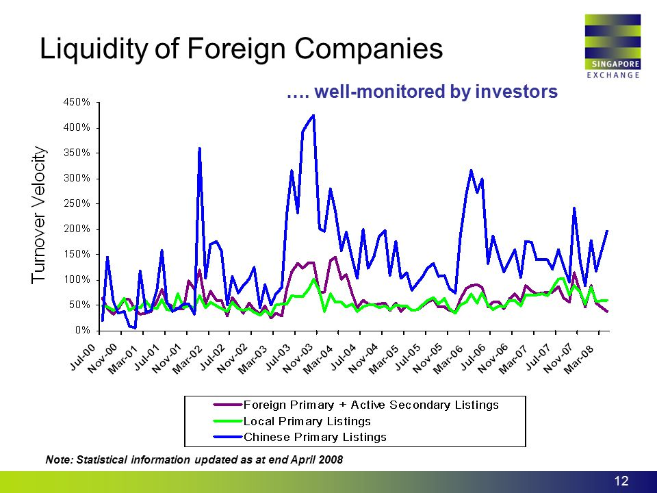 Liquidity of Foreign Companies