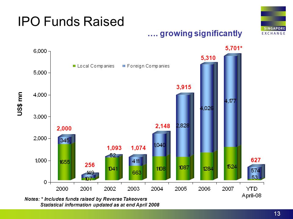 IPO Funds Raised …. growing significantly US$ mn 5,701* 5,310 3,915