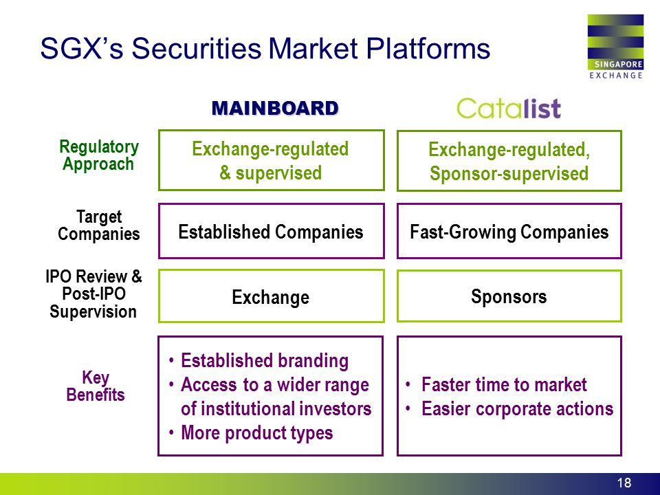 SGX's Securities Market Platforms