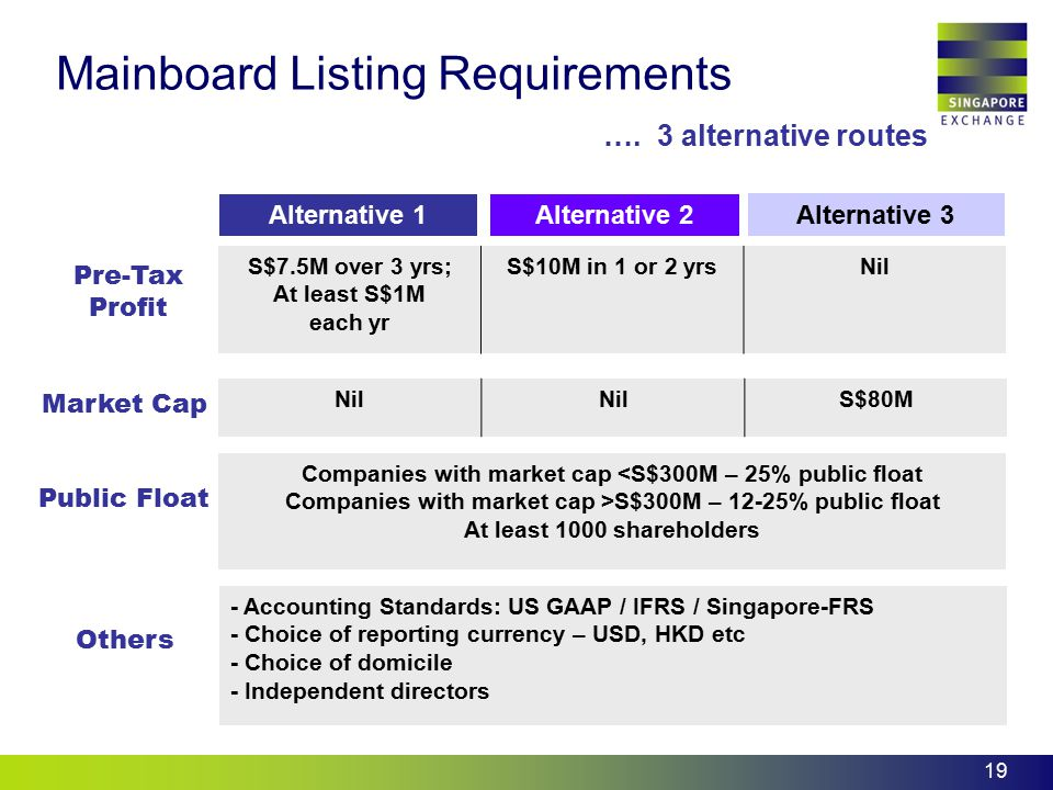 Mainboard Listing Requirements