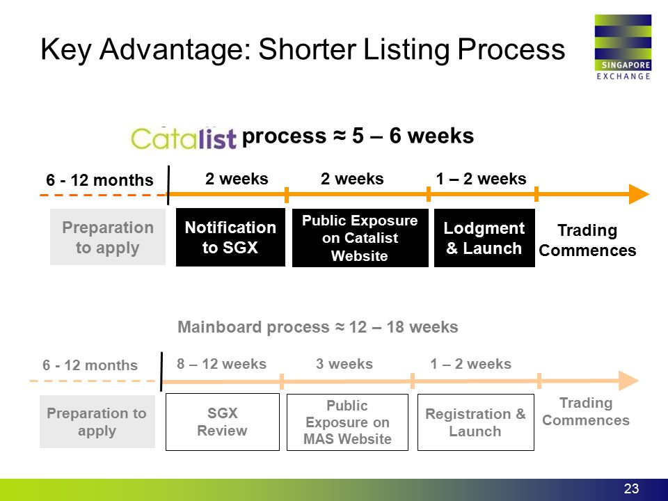 Key Advantage: Shorter Listing Process