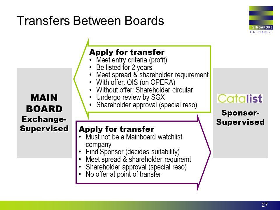 Transfers Between Boards