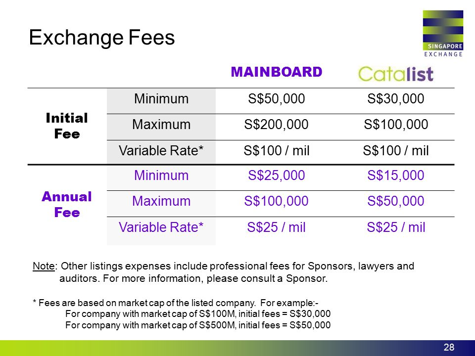 Exchange Fees MAINBOARD Catalist Initial Fee Minimum S$50,000 S$30,000