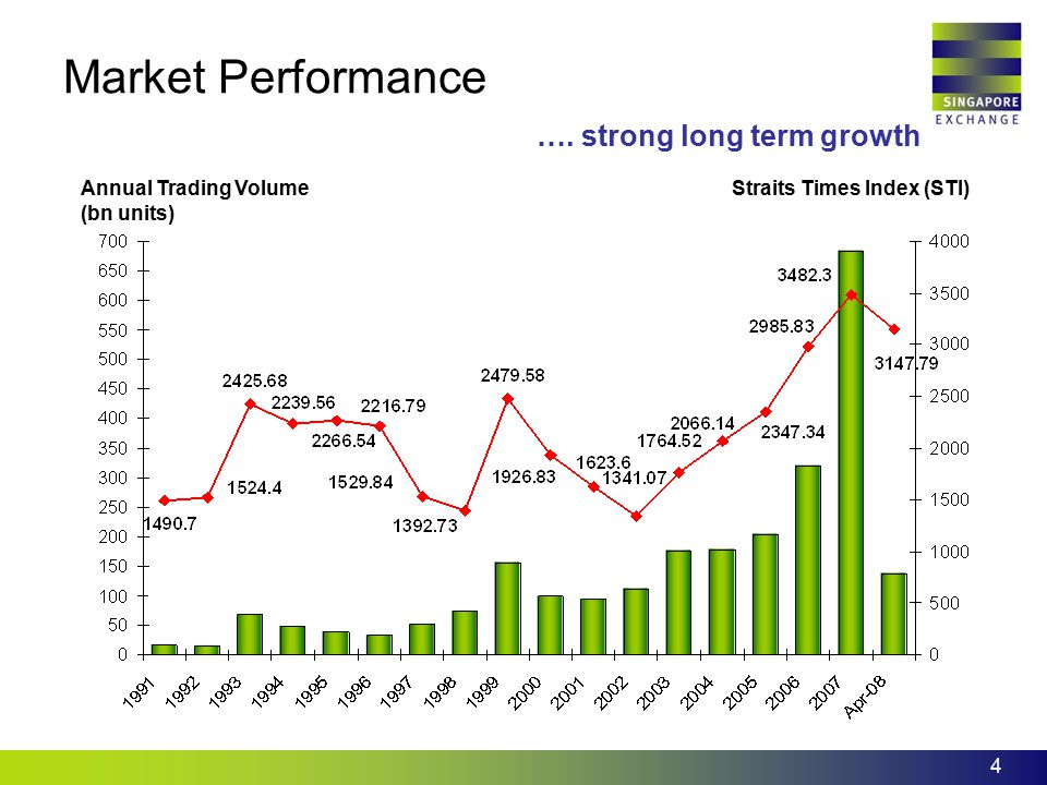 Market Performance …. strong long term growth