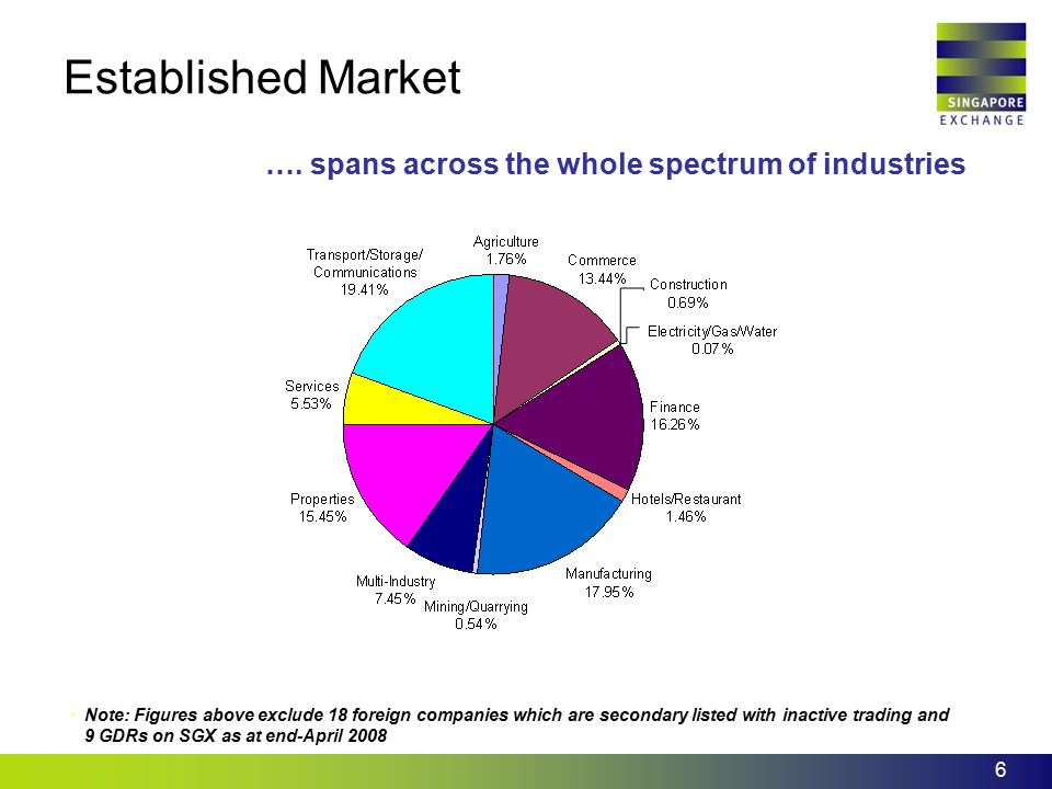 Established Market …. spans across the whole spectrum of industries