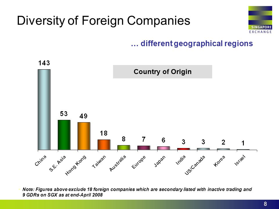 Diversity of Foreign Companies
