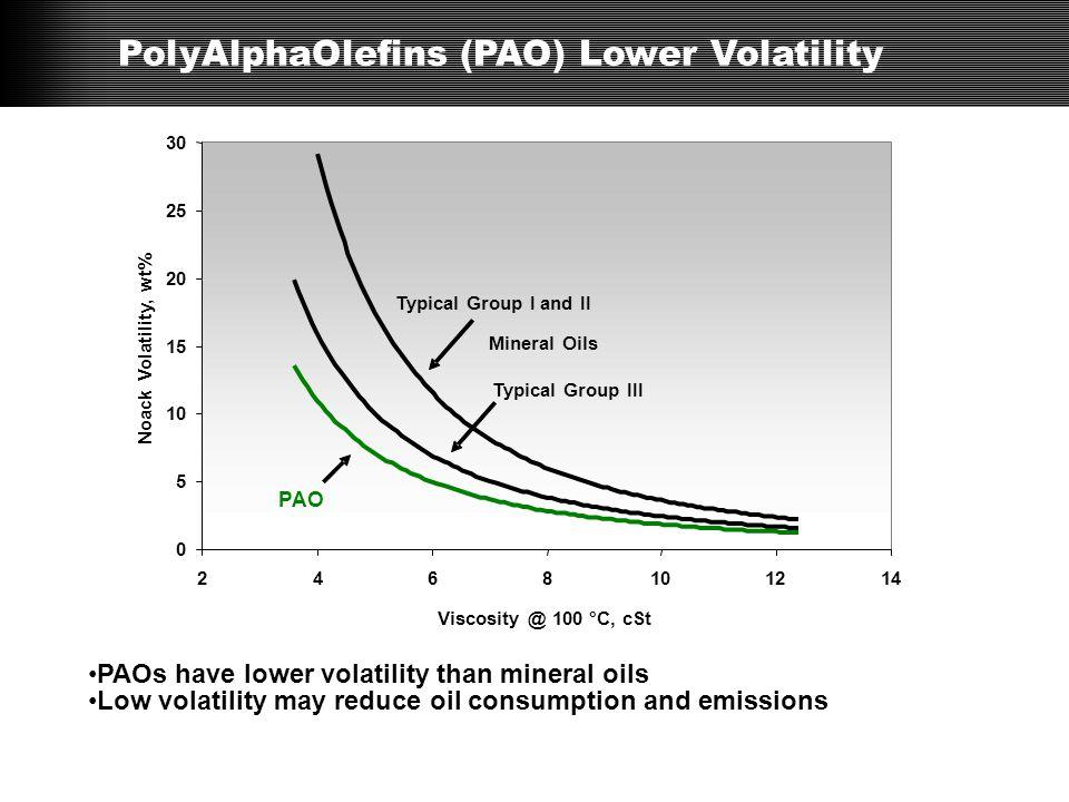 PolyAlphaOlefins (PAO) Lower Volatility