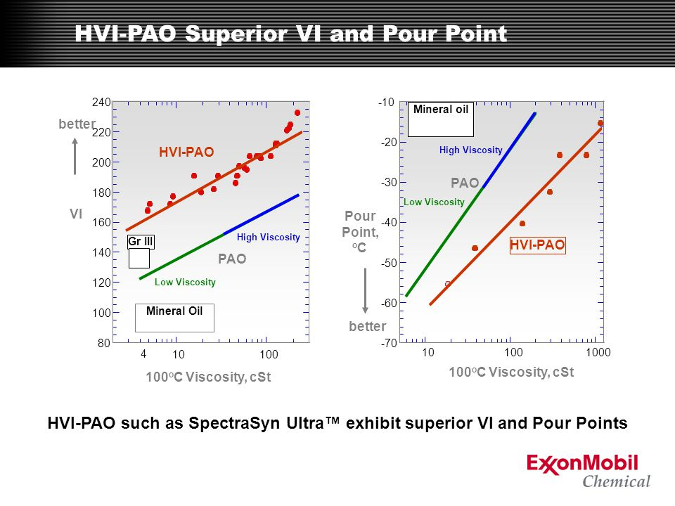 HVI-PAO such as SpectraSyn Ultra™ exhibit superior VI and Pour Points