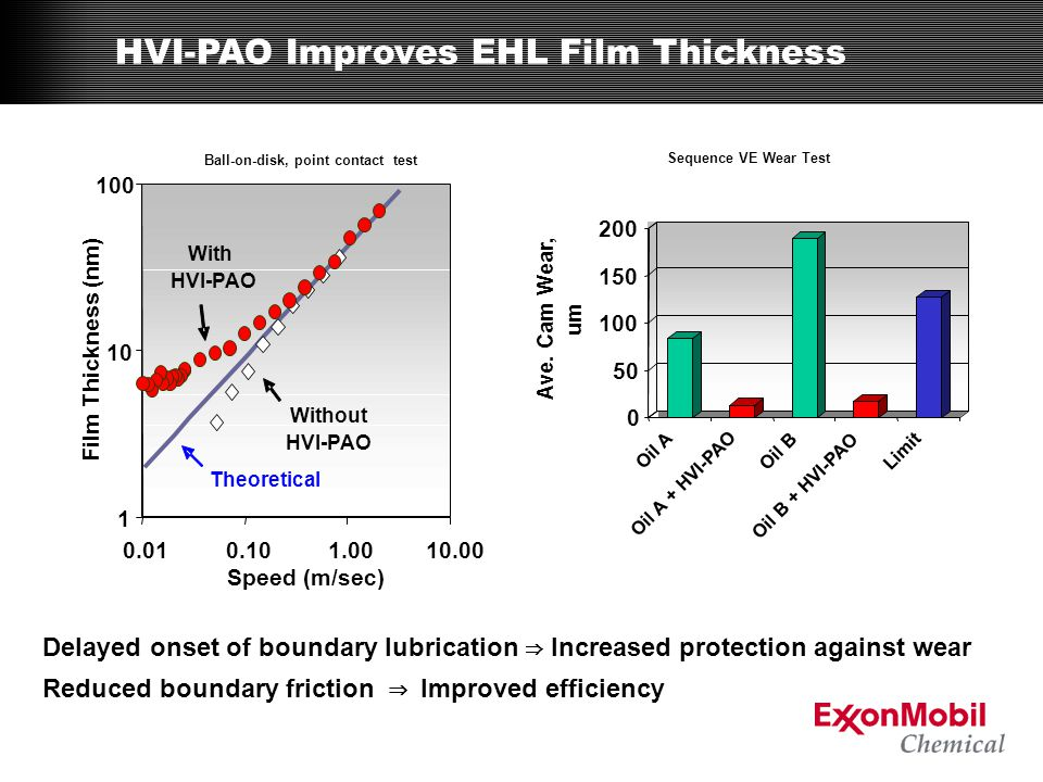 HVI-PAO Improves EHL Film Thickness