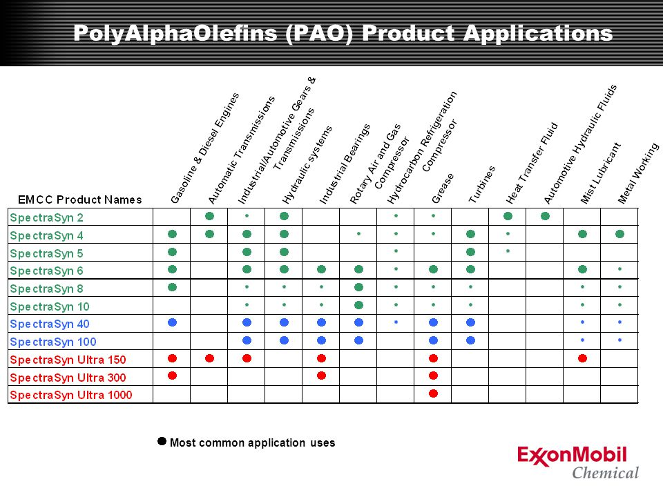 PolyAlphaOlefins (PAO) Product Applications