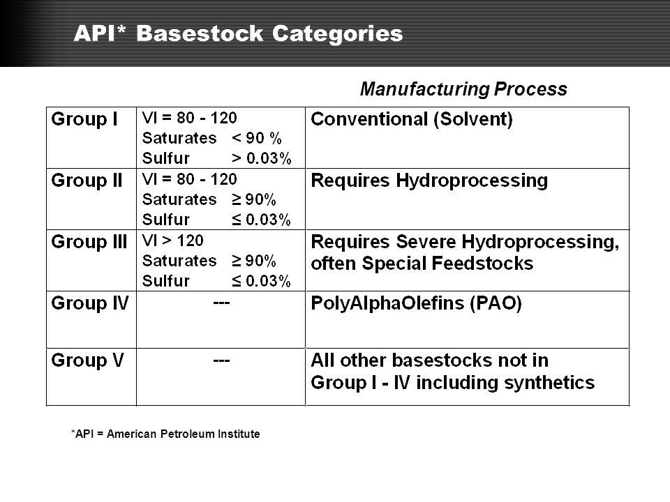 API* Basestock Categories