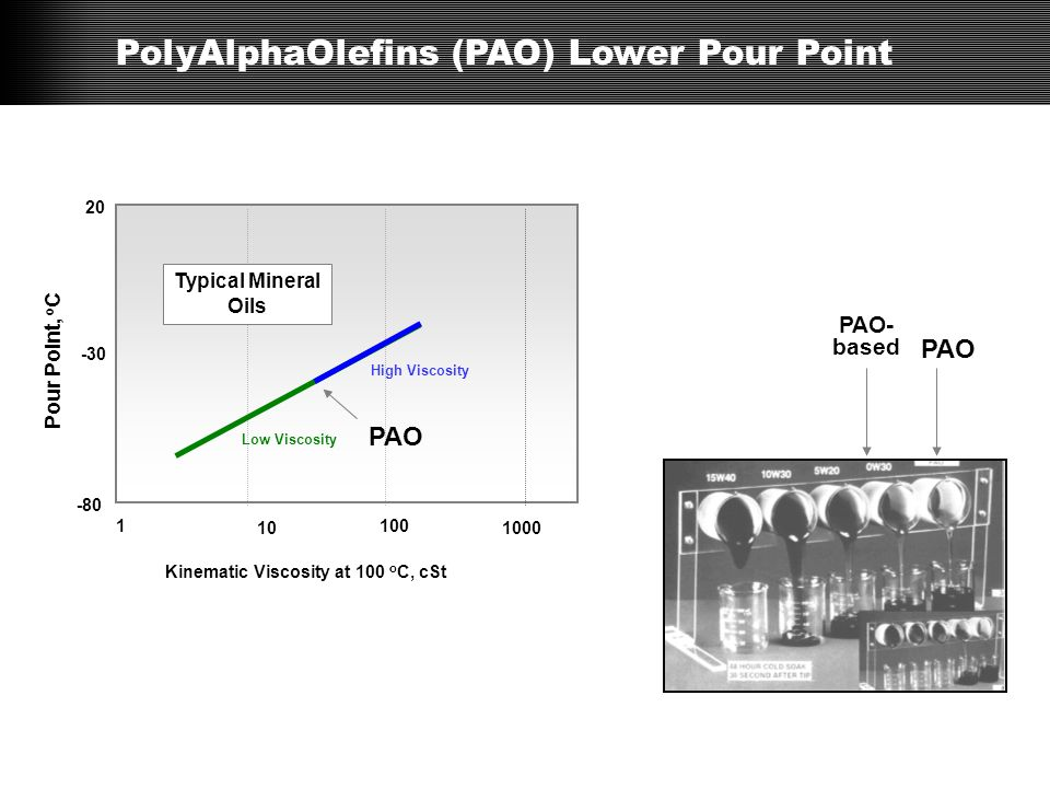 PolyAlphaOlefins (PAO) Lower Pour Point