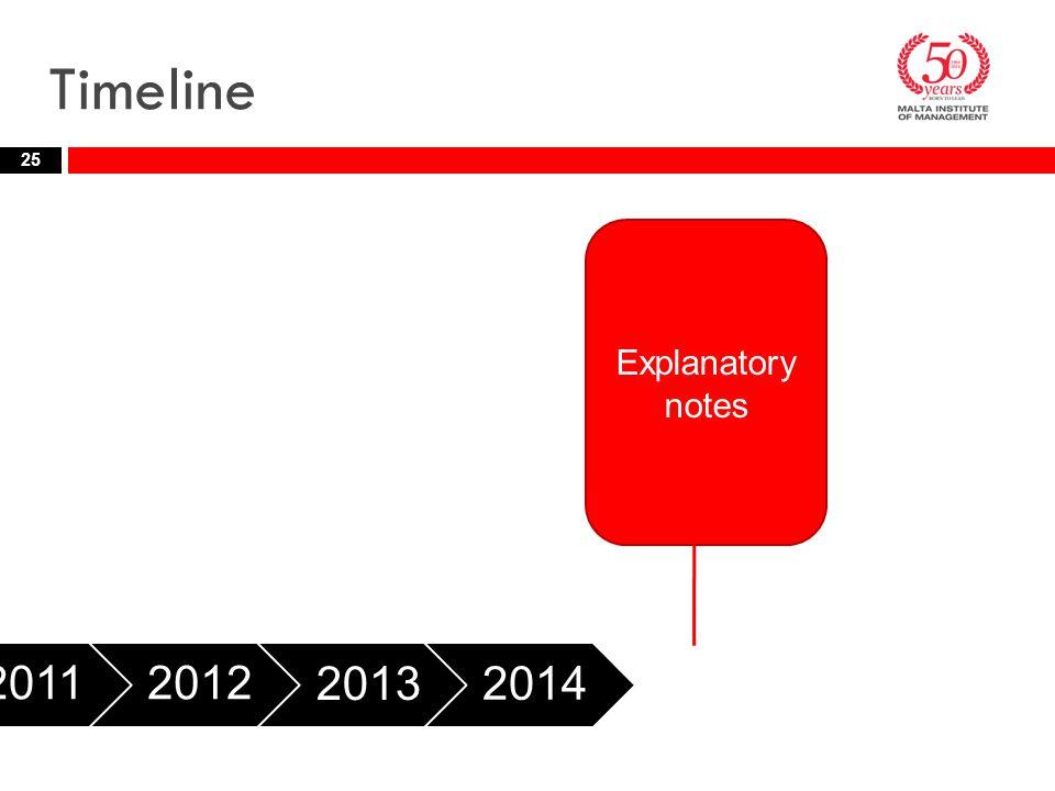 Timeline Explanatory notes 2011 2012 2013 2014 2015