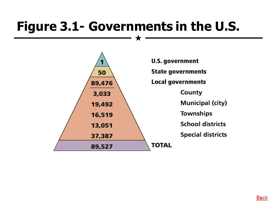Figure 3.1- Governments in the U.S.