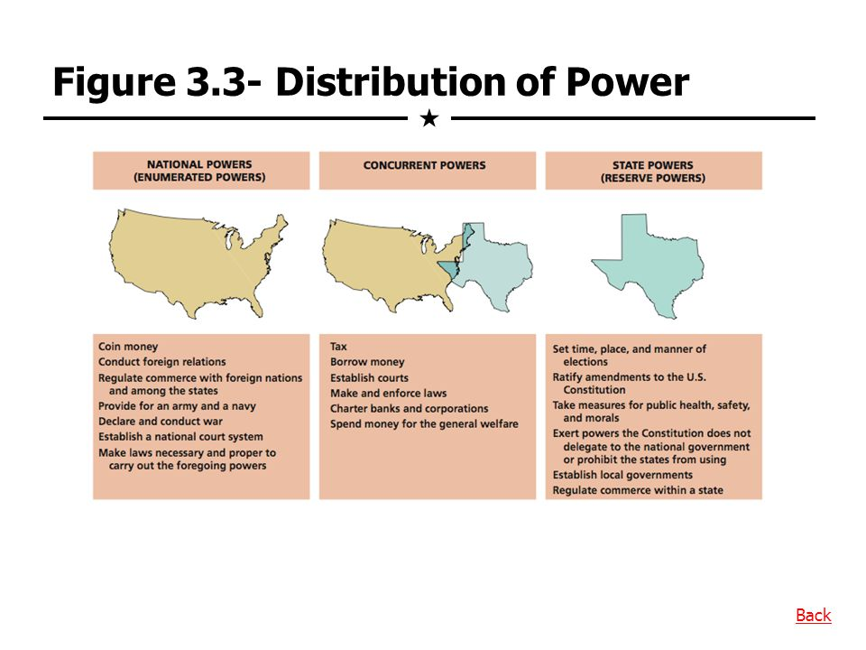Figure 3.3- Distribution of Power