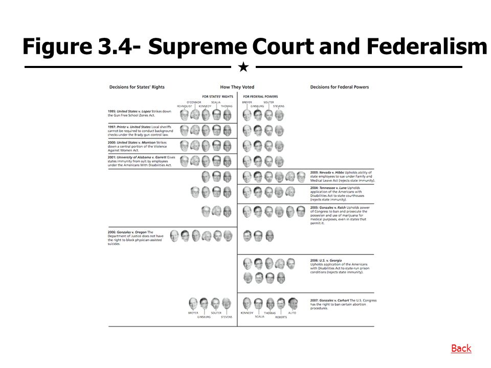 Figure 3.4- Supreme Court and Federalism