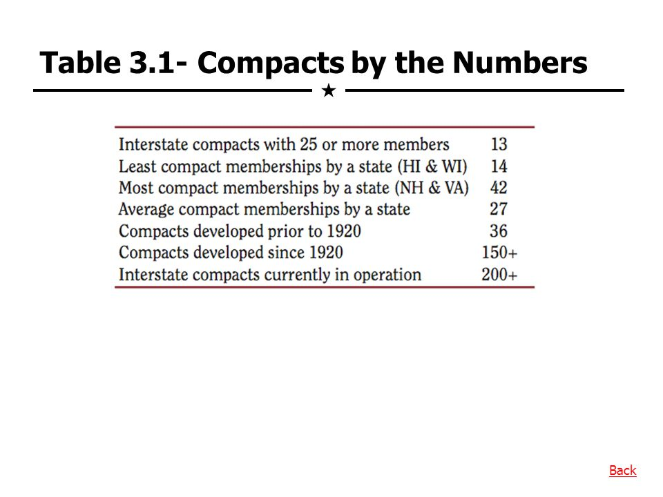 Table 3.1- Compacts by the Numbers