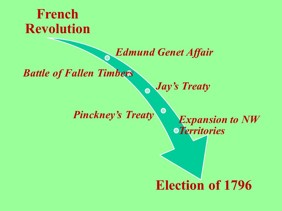 French Revolution Election of 1796