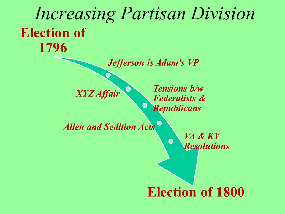 Increasing Partisan Division