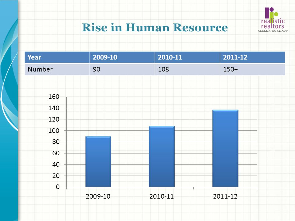 Rise in Human Resource Year 2009-10 2010-11 2011-12 Number 90 108 150+