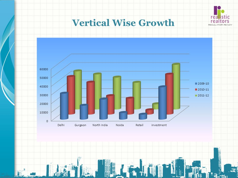 Vertical Wise Growth Add slides to each topic section as necessary, including slides with tables, graphs, and images.