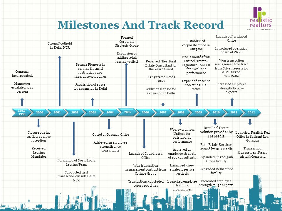 Milestones And Track Record