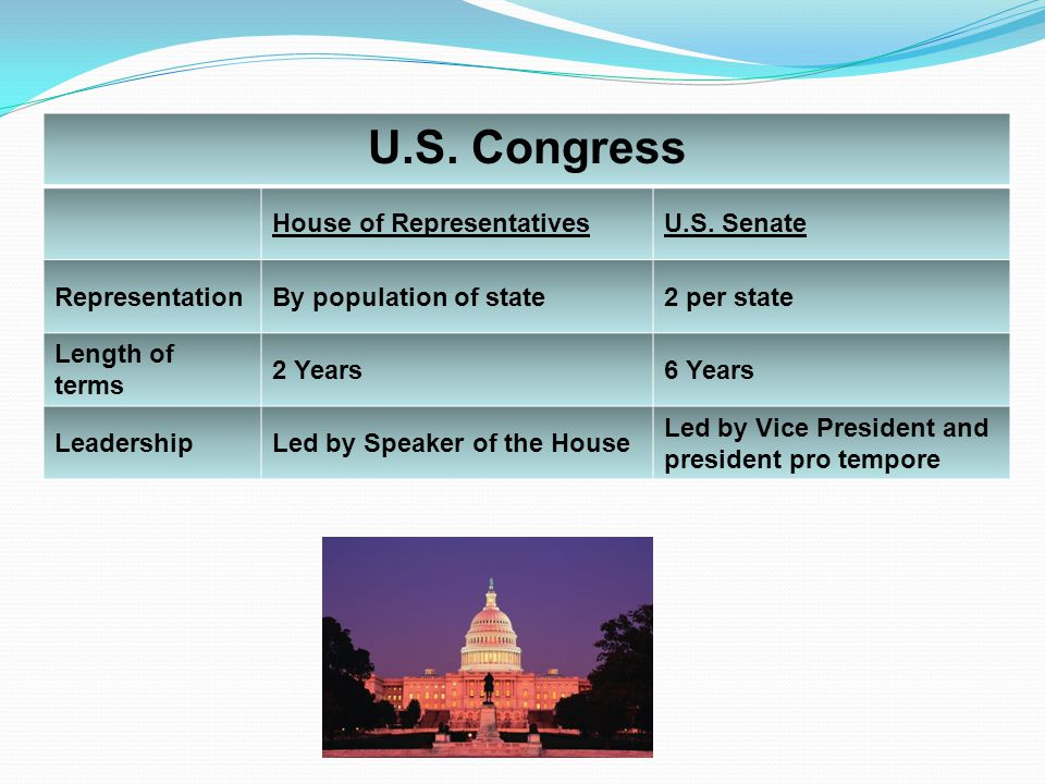 U.S. Congress House of Representatives U.S. Senate Representation