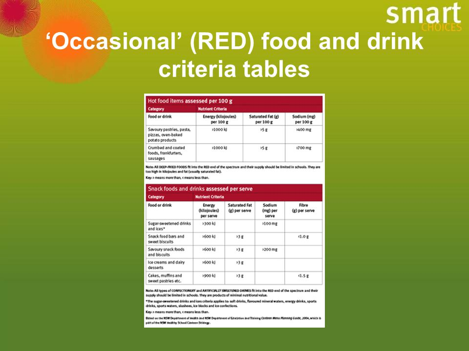 'Occasional' (RED) food and drink criteria tables
