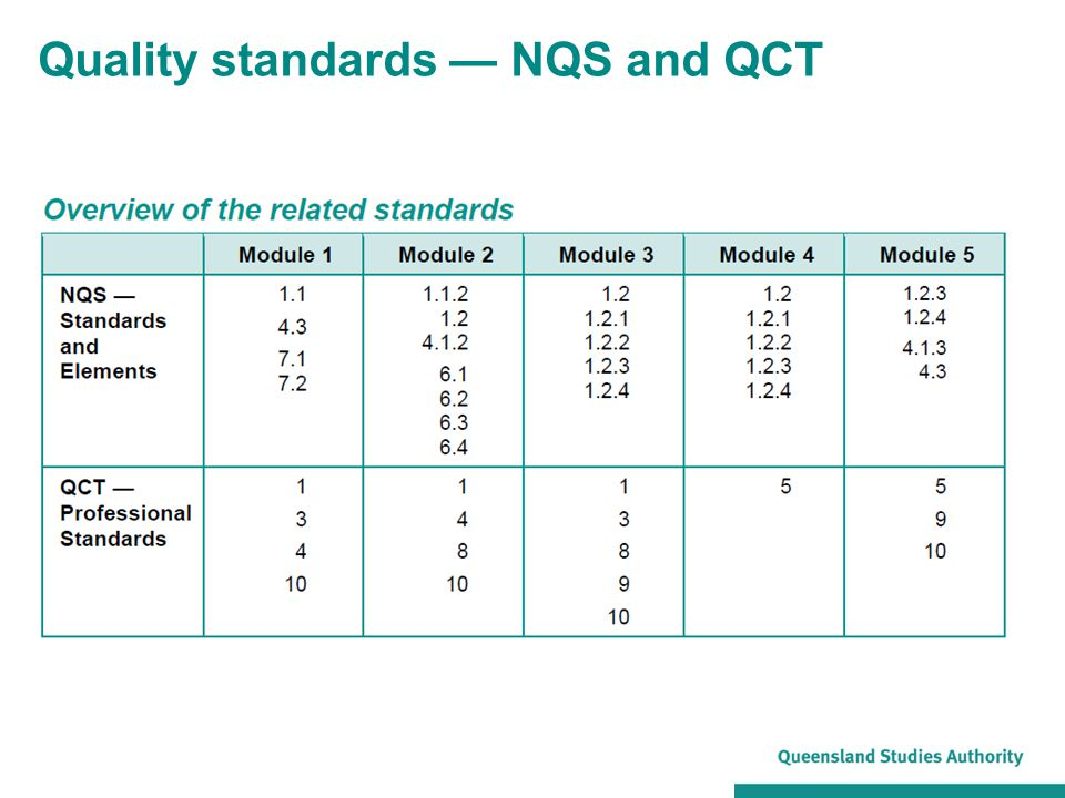 Quality standards — NQS and QCT