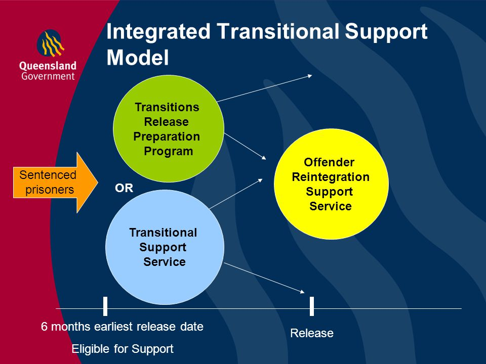 Integrated Transitional Support Model