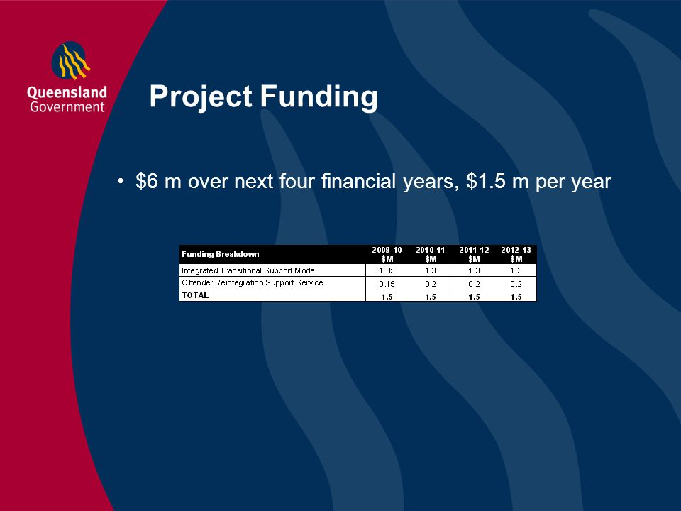 Project Funding $6 m over next four financial years, $1.5 m per year