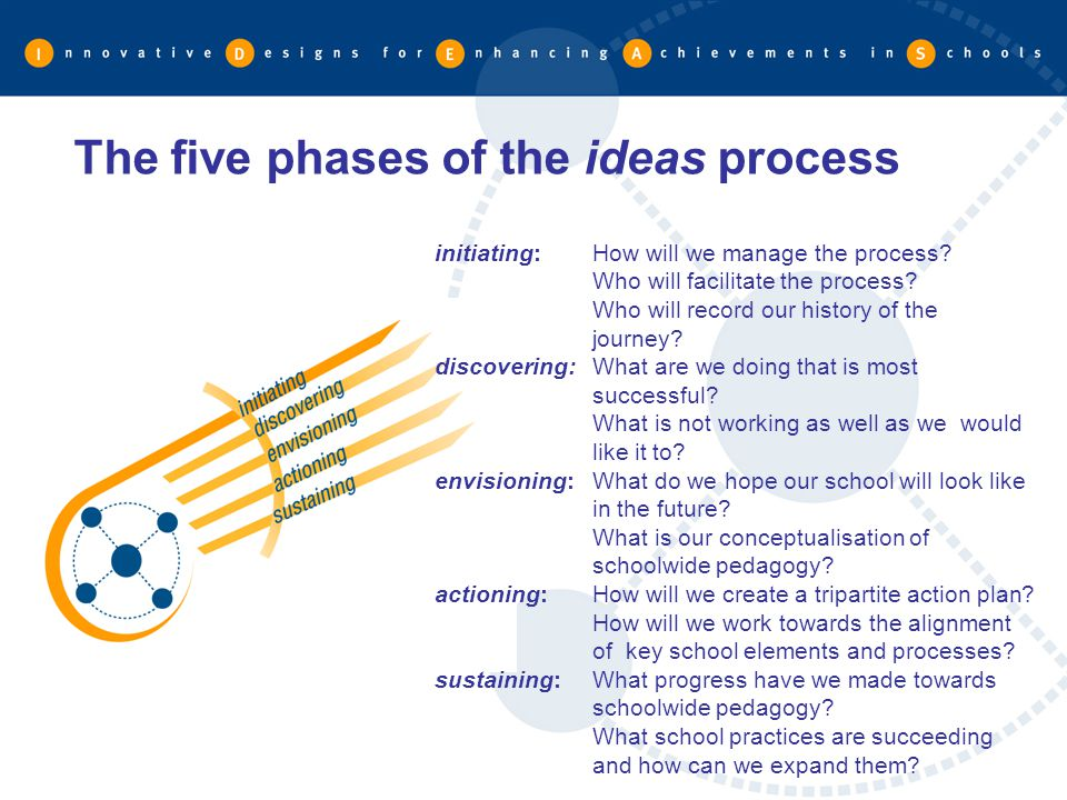 The five phases of the ideas process