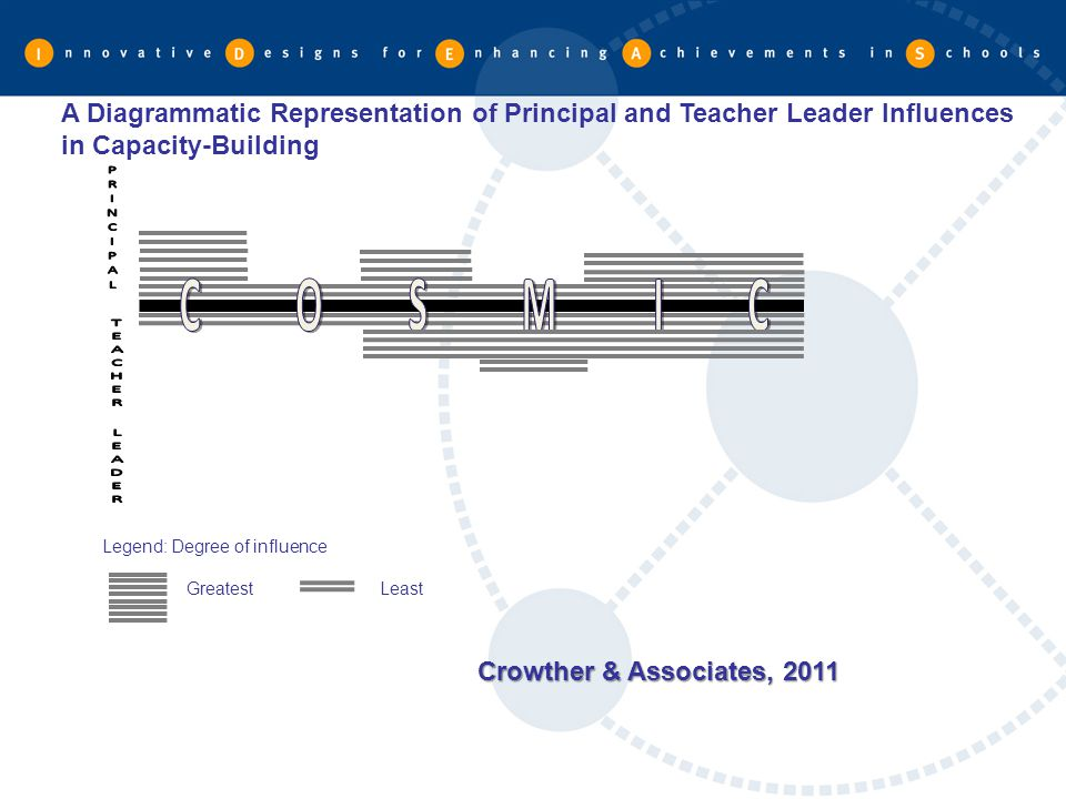 A Diagrammatic Representation of Principal and Teacher Leader Influences