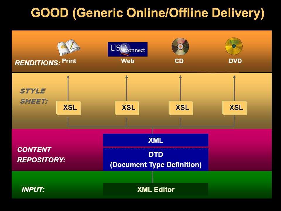 GOOD (Generic Online/Offline Delivery) DTD (Document Type Definition)
