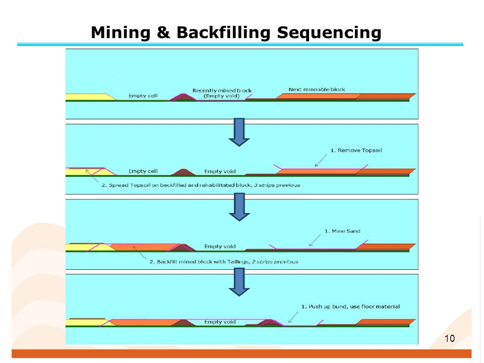 Mining & Backfilling Sequencing