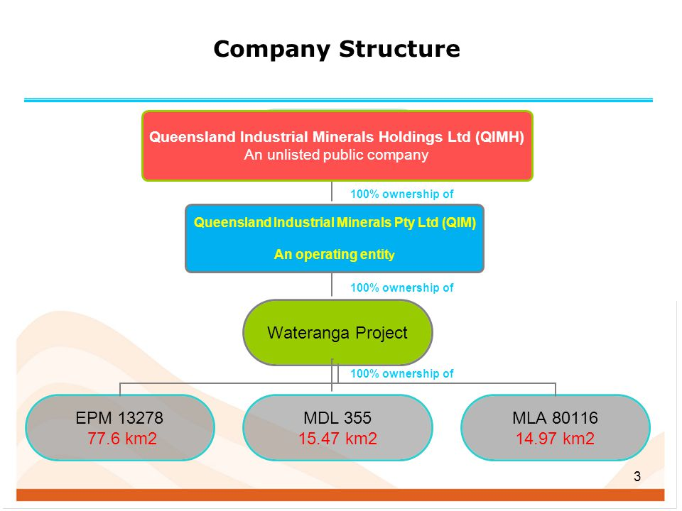 Company Structure Queensland Industrial Minerals Holdings Ltd (QIMH)