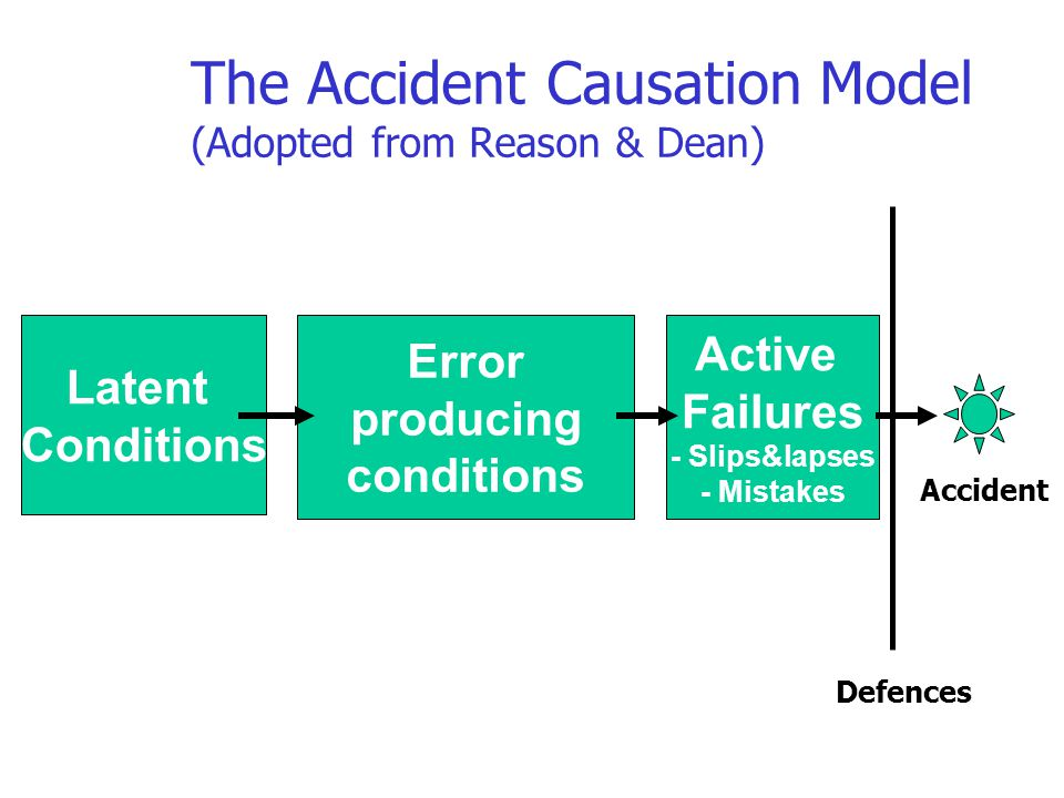 The Accident Causation Model (Adopted from Reason & Dean)