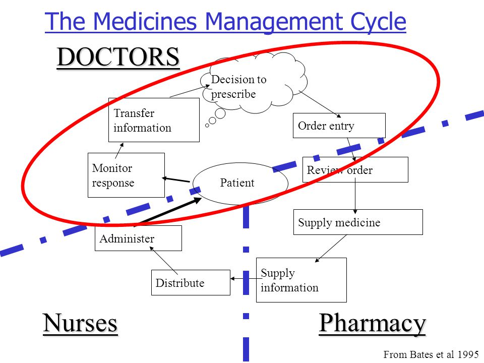 The Medicines Management Cycle