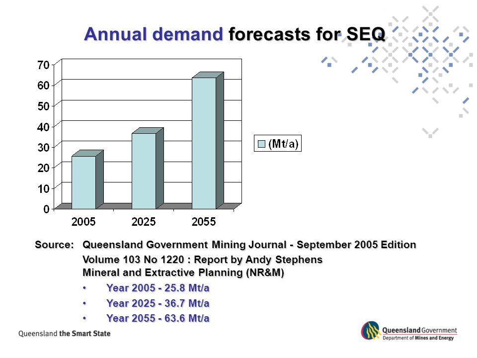Annual demand forecasts for SEQ