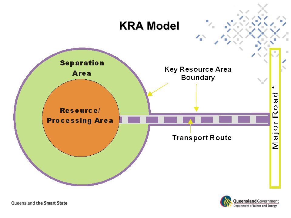 KRA Model