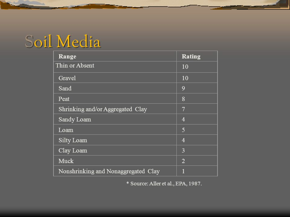 Soil Media Range Rating Thin or Absent 10 Gravel Sand 9 Peat 8