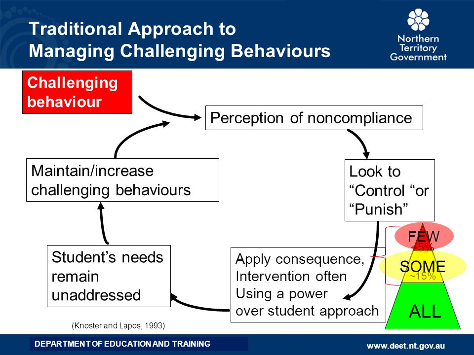 Traditional Approach to Managing Challenging Behaviours