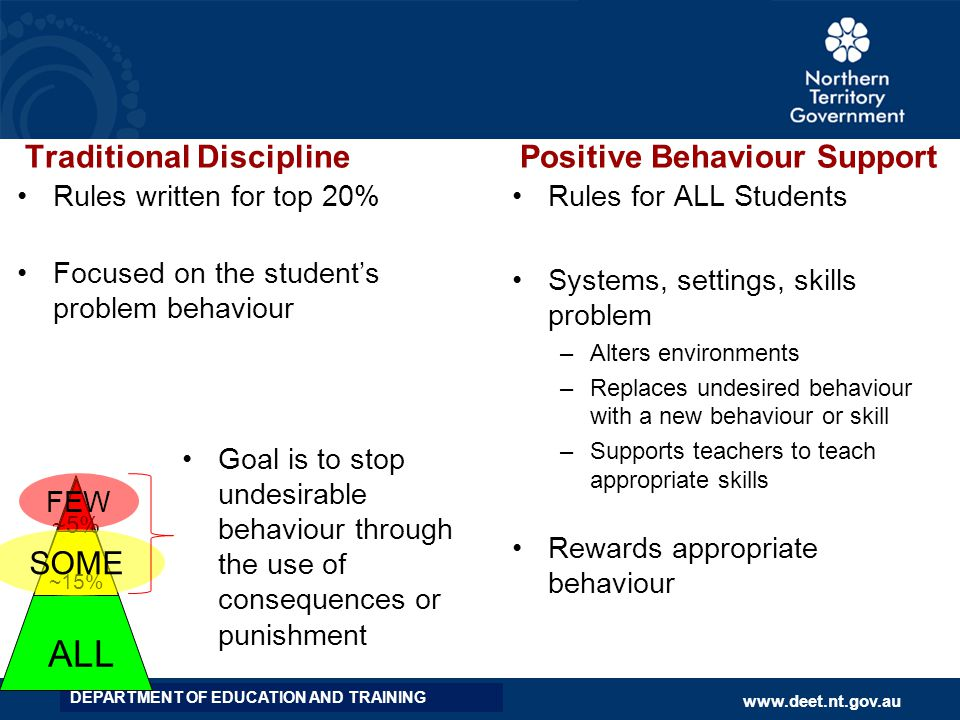 ALL Traditional Discipline Positive Behaviour Support SOME
