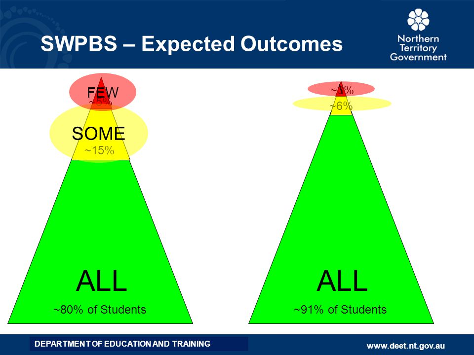 SWPBS – Expected Outcomes
