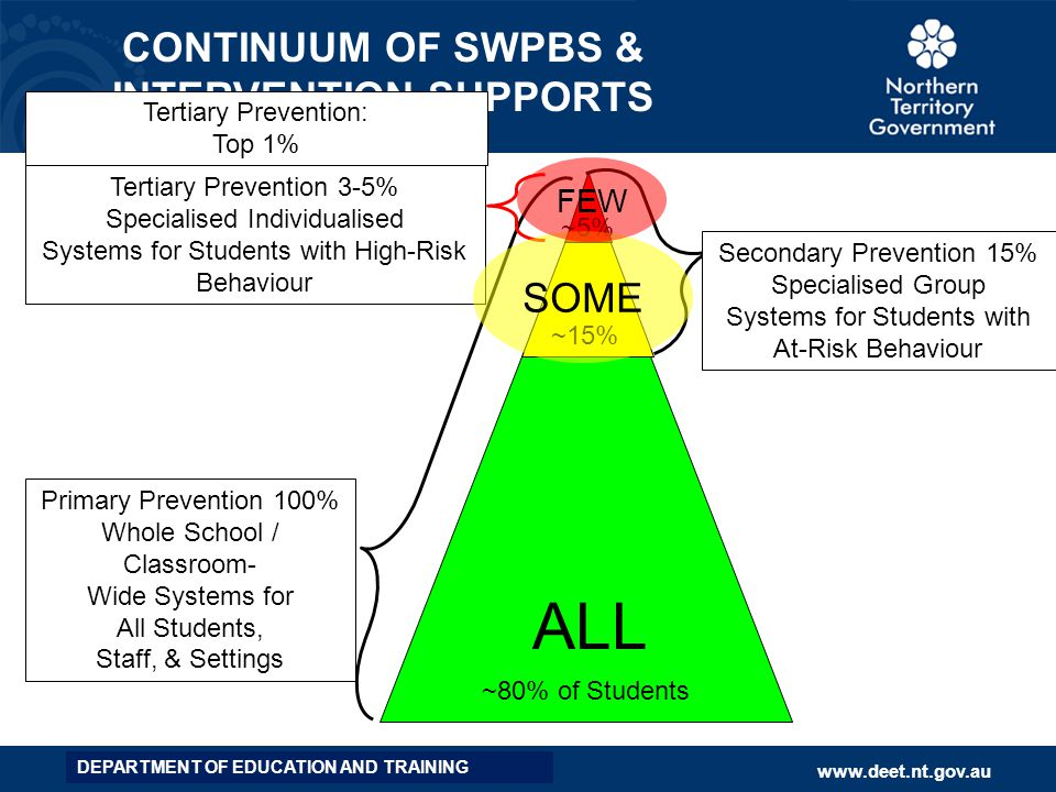 CONTINUUM OF SWPBS & INTERVENTION SUPPORTS