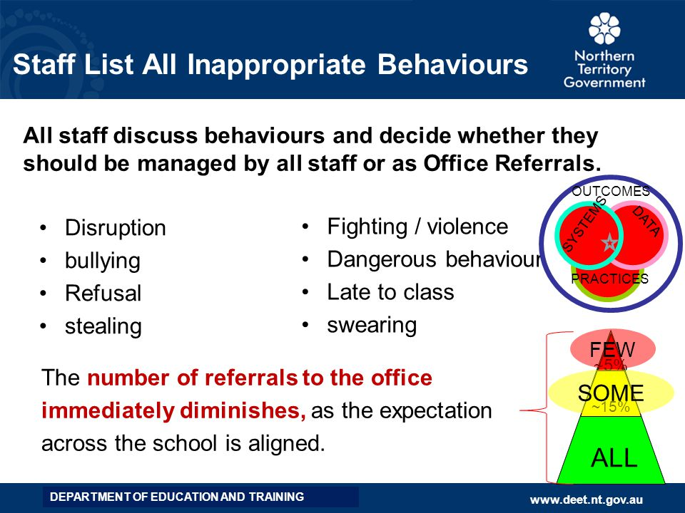 Staff List All Inappropriate Behaviours