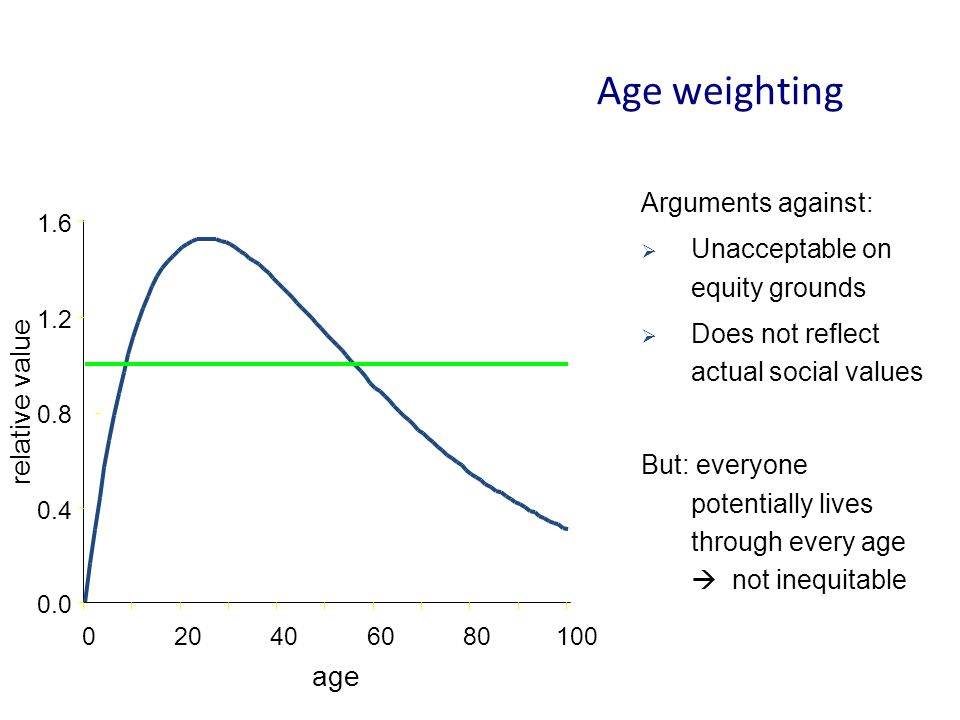 Age weighting relative value age Arguments against: